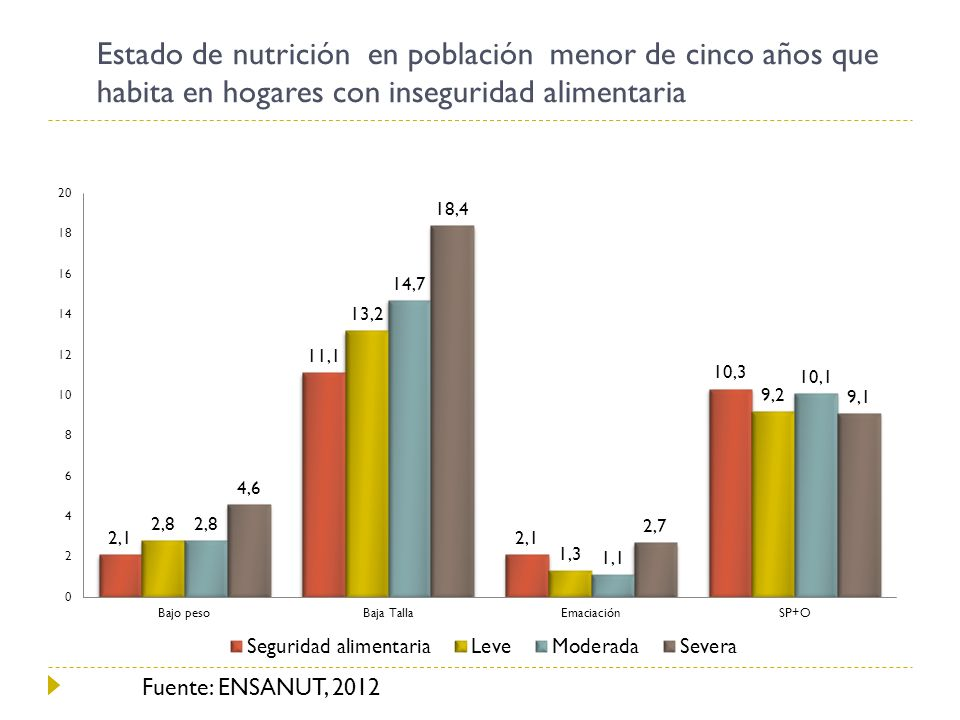 Estado de nutrición en población menor de cinco años que habita en hogares con inseguridad alimentaria