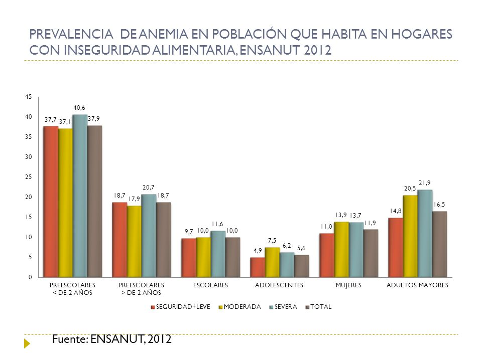 PREVALENCIA DE ANEMIA EN POBLACIÓN QUE HABITA EN HOGARES CON INSEGURIDAD ALIMENTARIA, ENSANUT 2012