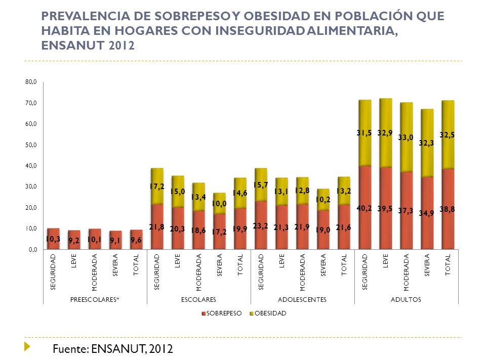 PREVALENCIA DE SOBREPESO Y OBESIDAD EN POBLACIÓN QUE HABITA EN HOGARES CON INSEGURIDAD ALIMENTARIA, ENSANUT 2012