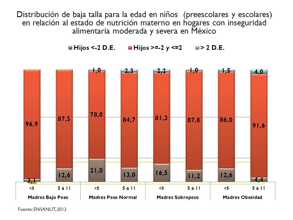 Distribución de baja talla para la edad en niños (preescolares y escolares) en relación al estado de nutrición materno en hogares con inseguridad alimentaria moderada y severa en México