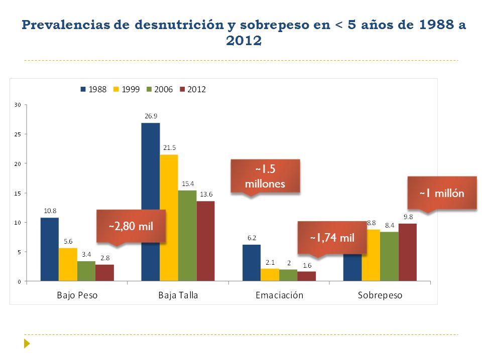 Prevalencias de desnutrición y sobrepeso en < 5 años de 1988 a 2012