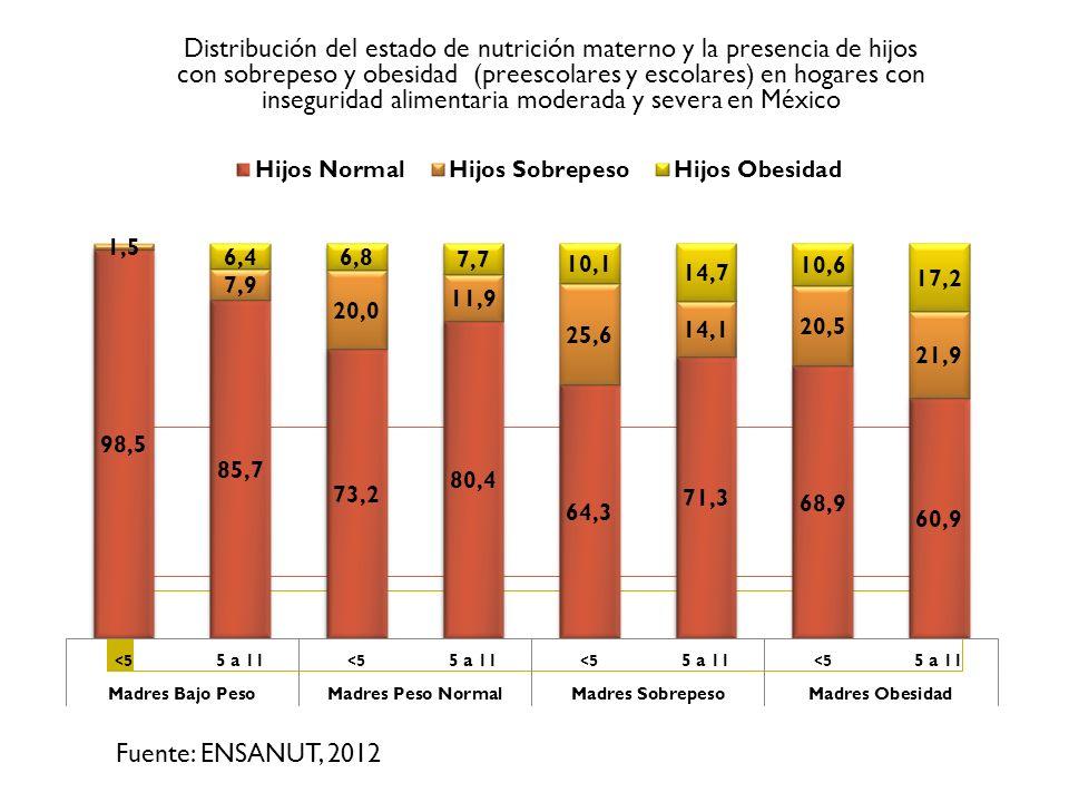 Distribución del estado de nutrición materno y la presencia de hijos con sobrepeso y obesidad (preescolares y escolares) en hogares con inseguridad alimentaria moderada y severa en México