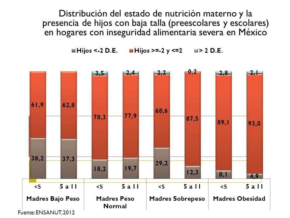 Distribución del estado de nutrición materno y la presencia de hijos con baja talla (preescolares y escolares) en hogares con inseguridad alimentaria severa en México