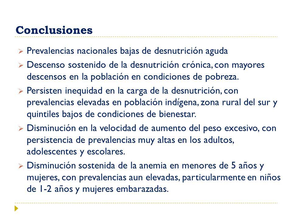 Conclusiones Prevalencias nacionales bajas de desnutrición aguda