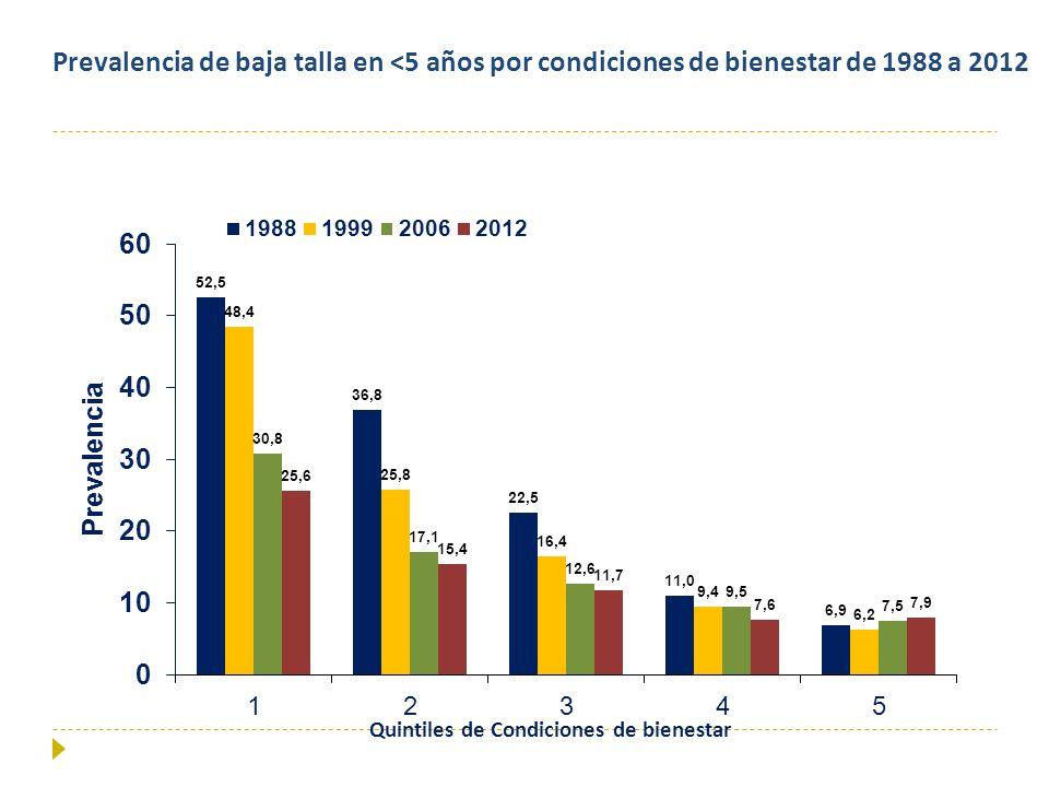 Prevalencia de baja talla en <5 años por condiciones de bienestar de 1988 a 2012