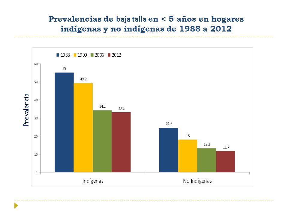 Prevalencias de baja talla en < 5 años en hogares indígenas y no indígenas de 1988 a 2012