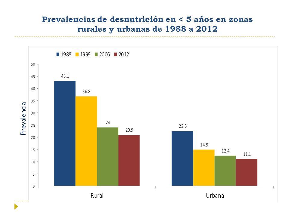 Prevalencias de desnutrición en < 5 años en zonas rurales y urbanas de 1988 a 2012