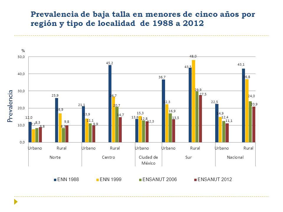 Prevalencia de baja talla en menores de cinco años por región y tipo de localidad de 1988 a 2012