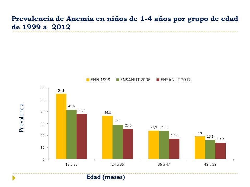 Prevalencia de Anemia en niños de 1-4 años por grupo de edad de 1999 a 2012