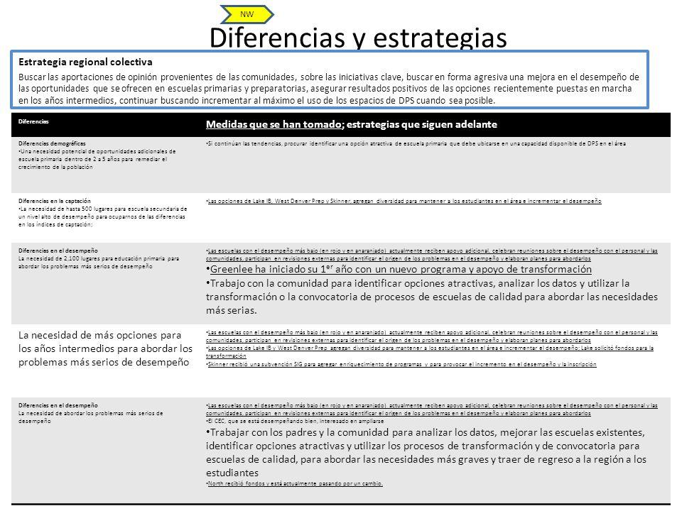 Diferencias y estrategias