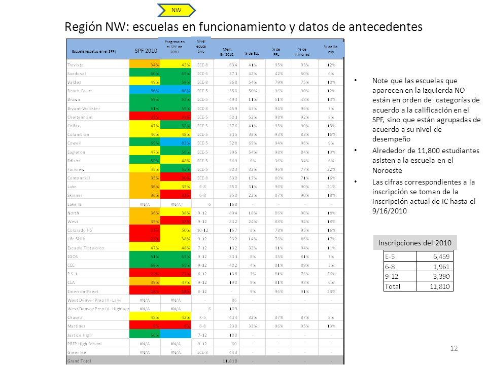 Región NW: escuelas en funcionamiento y datos de antecedentes
