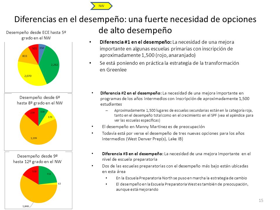NW Diferencias en el desempeño: una fuerte necesidad de opciones de alto desempeño. Desempeño desde ECE hasta 5º grado en el NW.