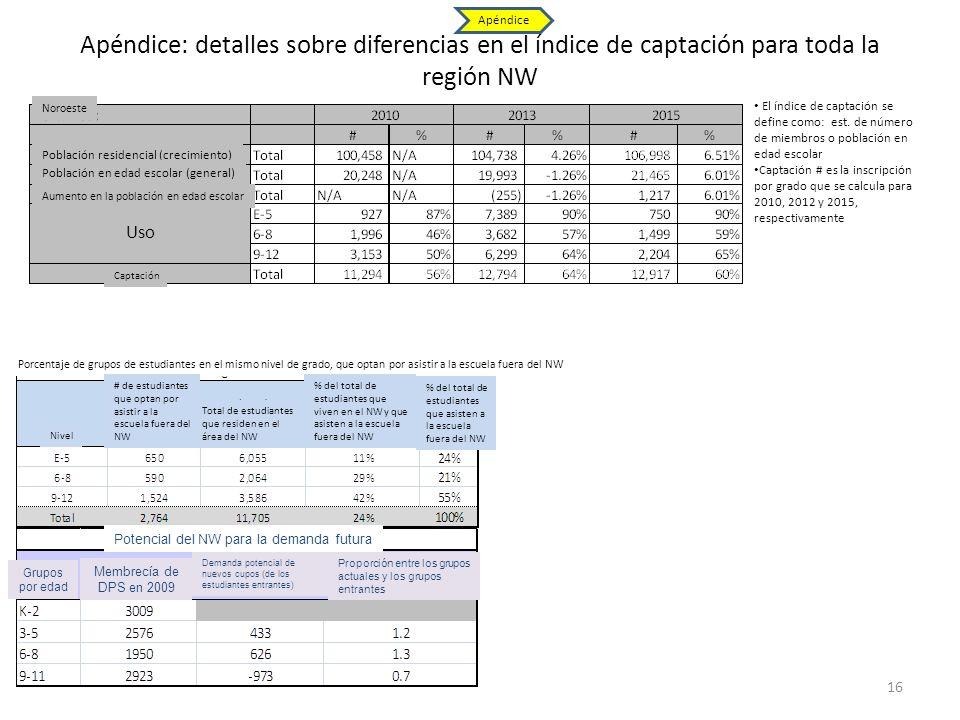 Apéndice: detalles sobre diferencias en el índice de captación para toda la región NW