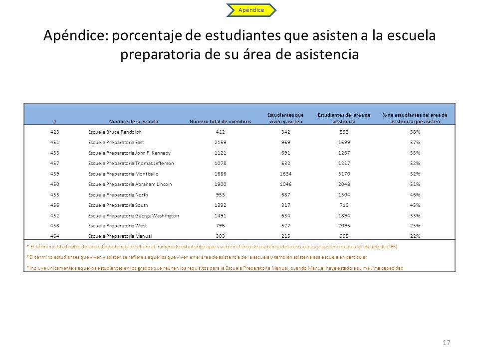 Apéndice Apéndice: porcentaje de estudiantes que asisten a la escuela preparatoria de su área de asistencia.