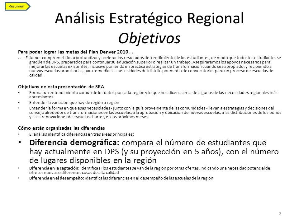 Análisis Estratégico Regional Objetivos