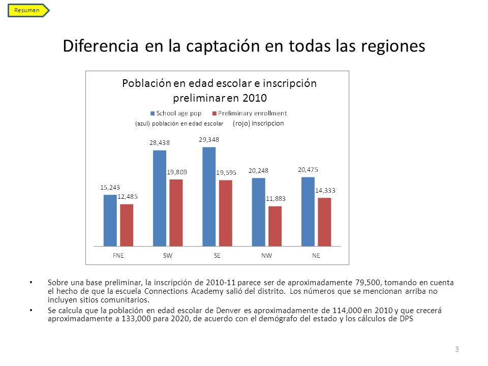 Diferencia en la captación en todas las regiones