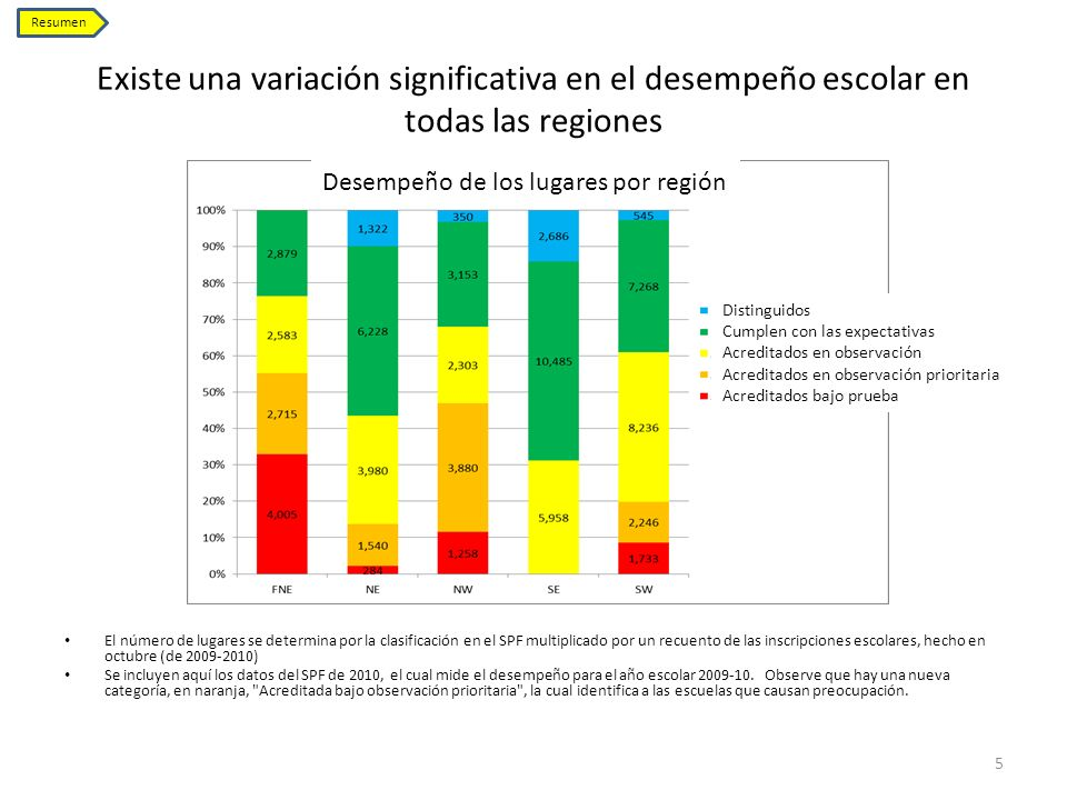 Resumen Existe una variación significativa en el desempeño escolar en todas las regiones. Desempeño de los lugares por región.