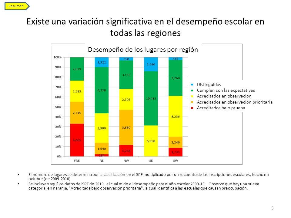 ResumenExiste una variación significativa en el desempeño escolar en todas las regiones. Desempeño de los lugares por región.