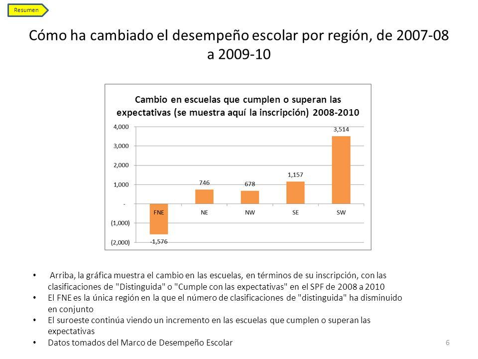 Cómo ha cambiado el desempeño escolar por región, de 2007-08 a 2009-10