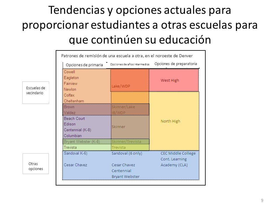 Tendencias y opciones actuales para proporcionar estudiantes a otras escuelas para que continúen su educación