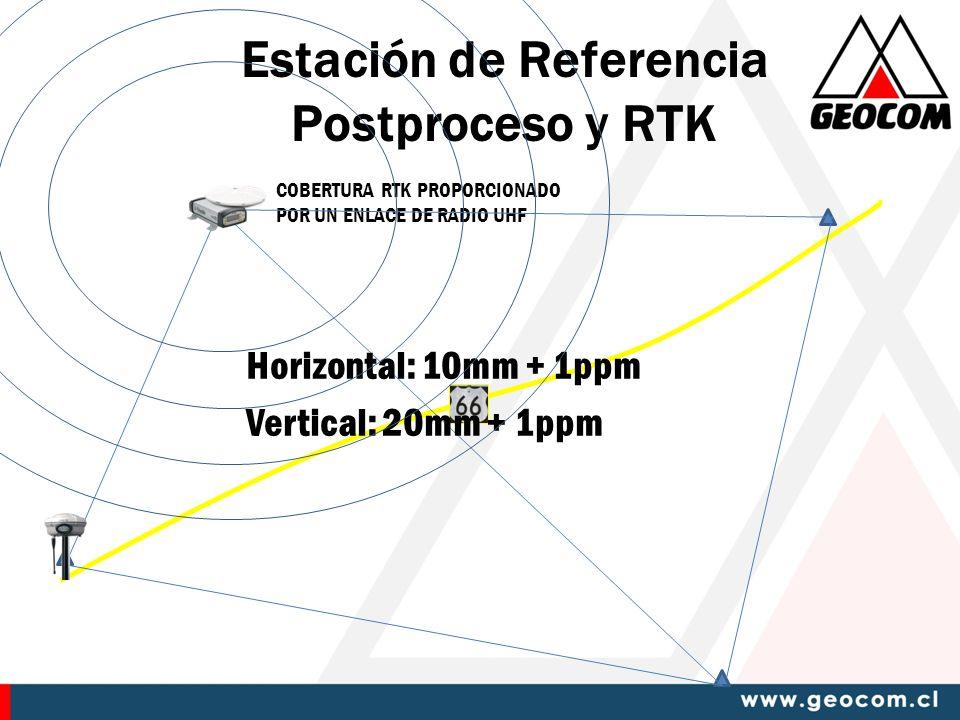 Estación de Referencia Postproceso y RTK