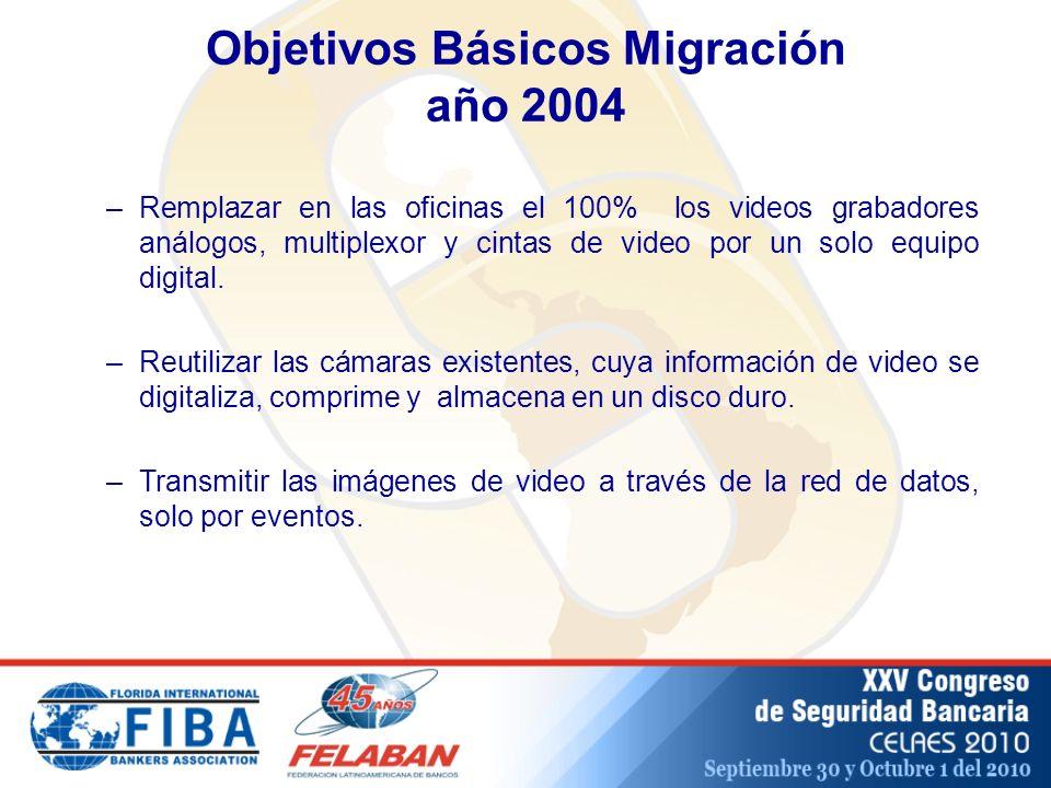 Objetivos Básicos Migración año 2004