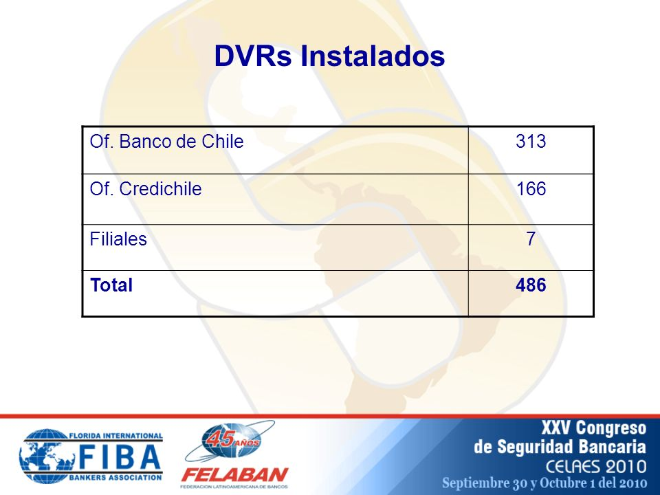 DVRs Instalados Of. Banco de Chile 313 Of. Credichile 166 Filiales 7