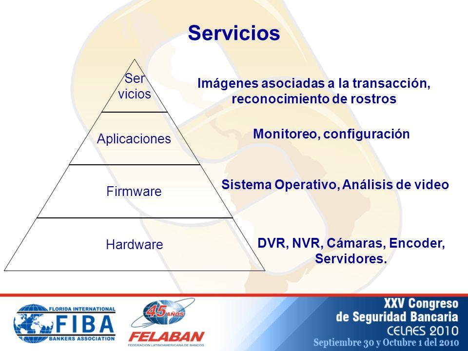 Servicios Imágenes asociadas a la transacción, reconocimiento de rostros. Monitoreo, configuración.
