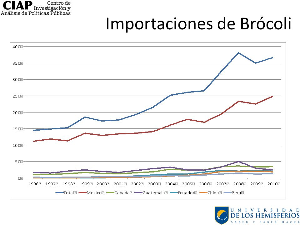 Importaciones de Brócoli