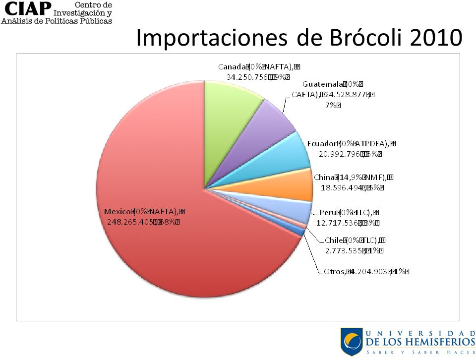 Importaciones de Brócoli 2010