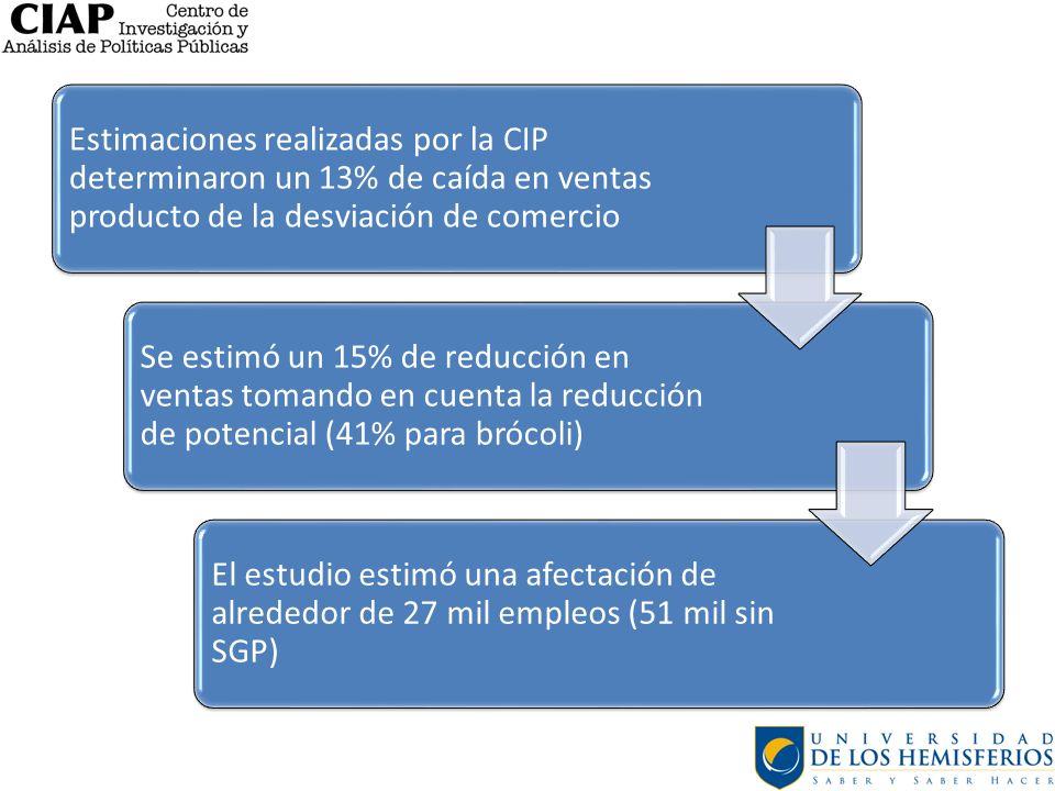 Estimaciones realizadas por la CIP determinaron un 13% de caída en ventas producto de la desviación de comercio