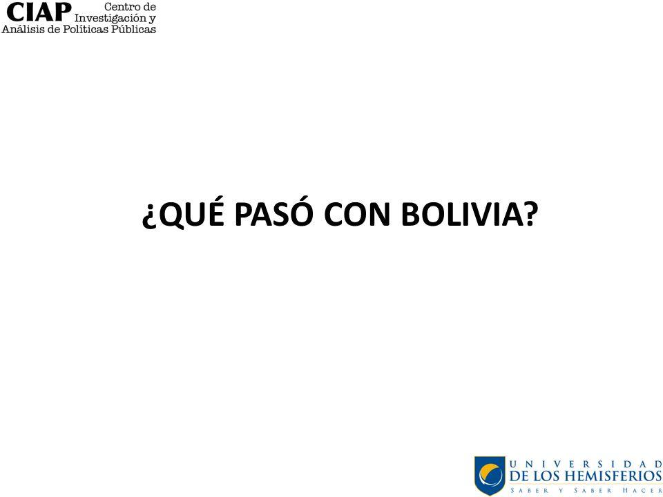 ¿Qué pasó con bolivia