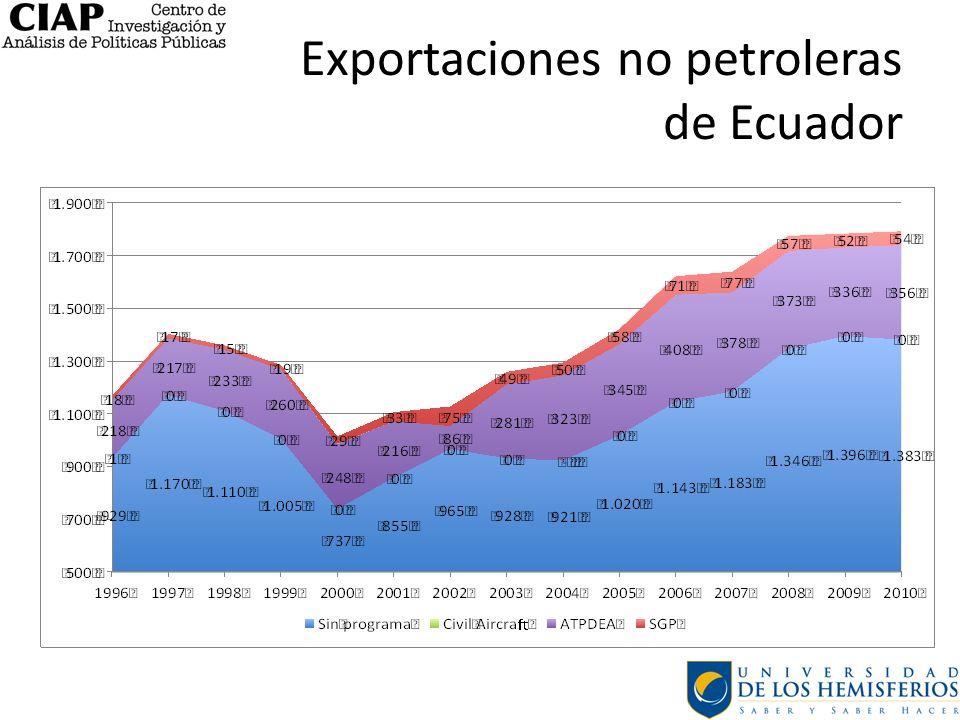 Exportaciones no petroleras de Ecuador
