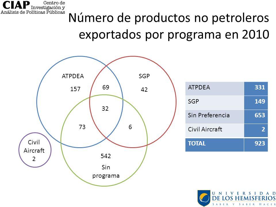 Número de productos no petroleros exportados por programa en 2010
