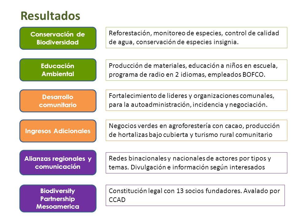 ResultadosConservación de Biodiversidad. Reforestación, monitoreo de especies, control de calidad de agua, conservación de especies insignia.