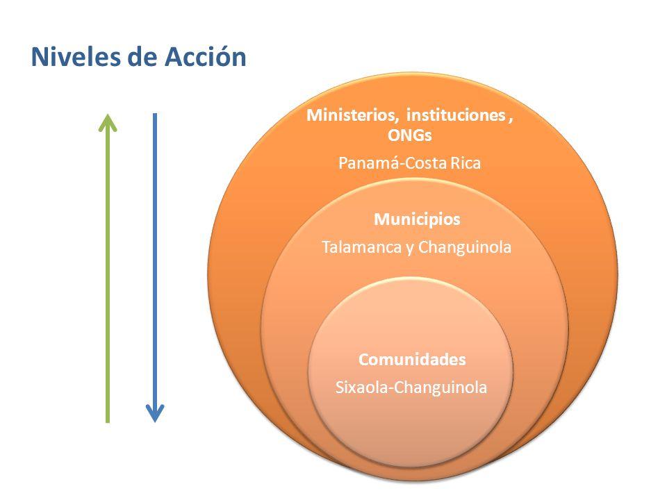 Ministerios, instituciones , ONGs