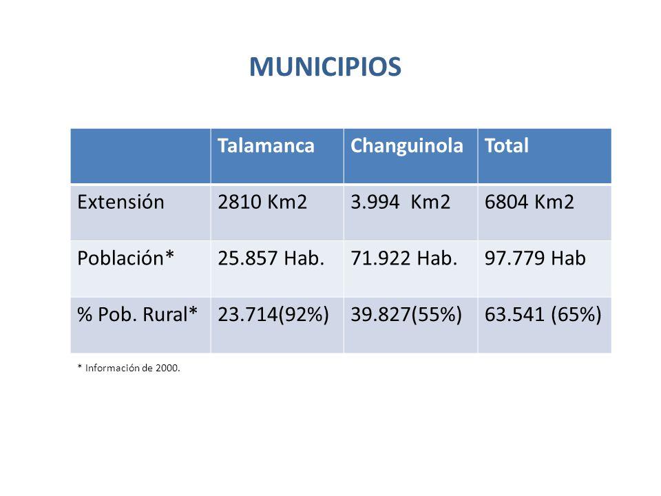 MUNICIPIOS Talamanca Changuinola Total Extensión 2810 Km2 3.994 Km2