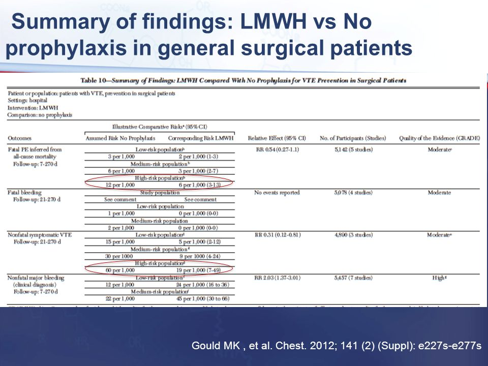 Summary of findings: LMWH vs No prophylaxis in general surgical patients