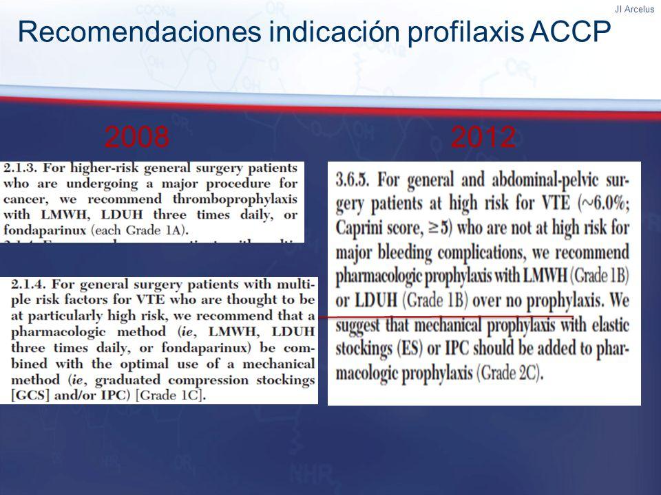 Recomendaciones indicación profilaxis ACCP