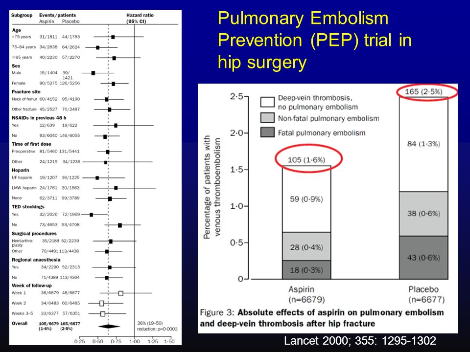 Pulmonary Embolism Prevention (PEP) trial in hip surgery