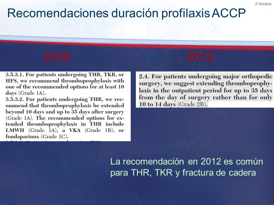 Recomendaciones duración profilaxis ACCP