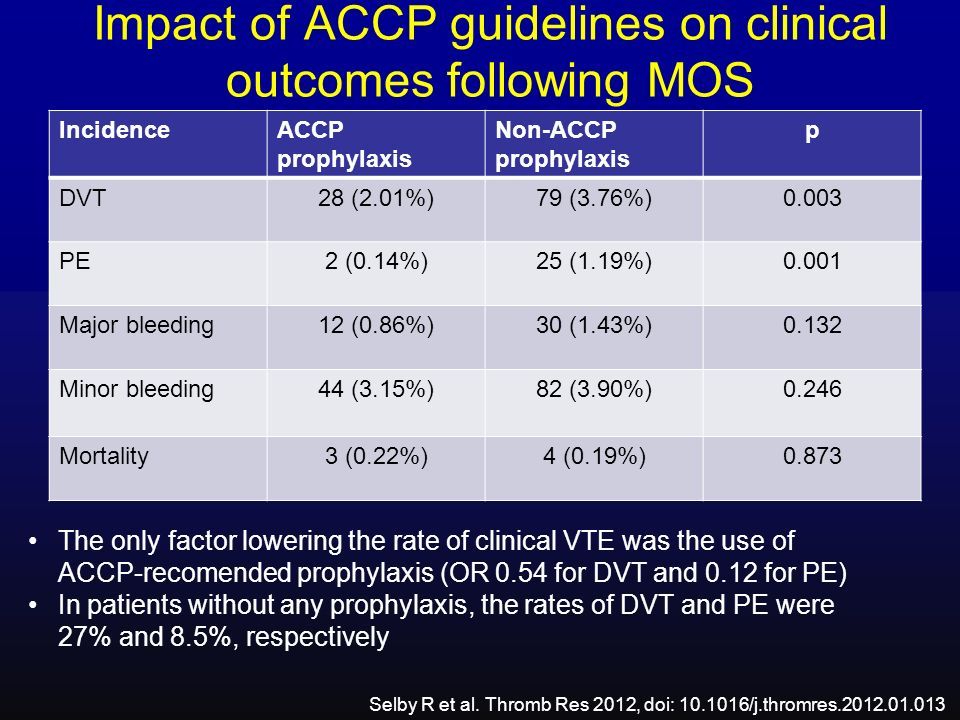 Impact of ACCP guidelines on clinical outcomes following MOS