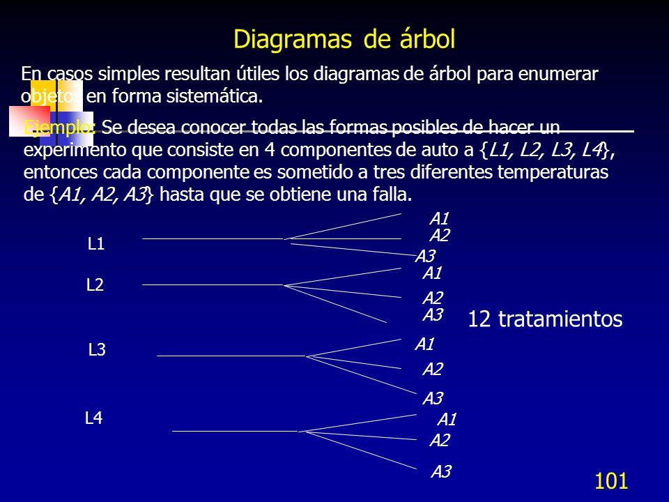 Diagramas de árbol 12 tratamientos