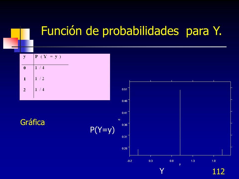 Función de probabilidades para Y.