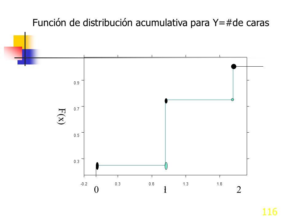 Función de distribución acumulativa para Y=#de caras