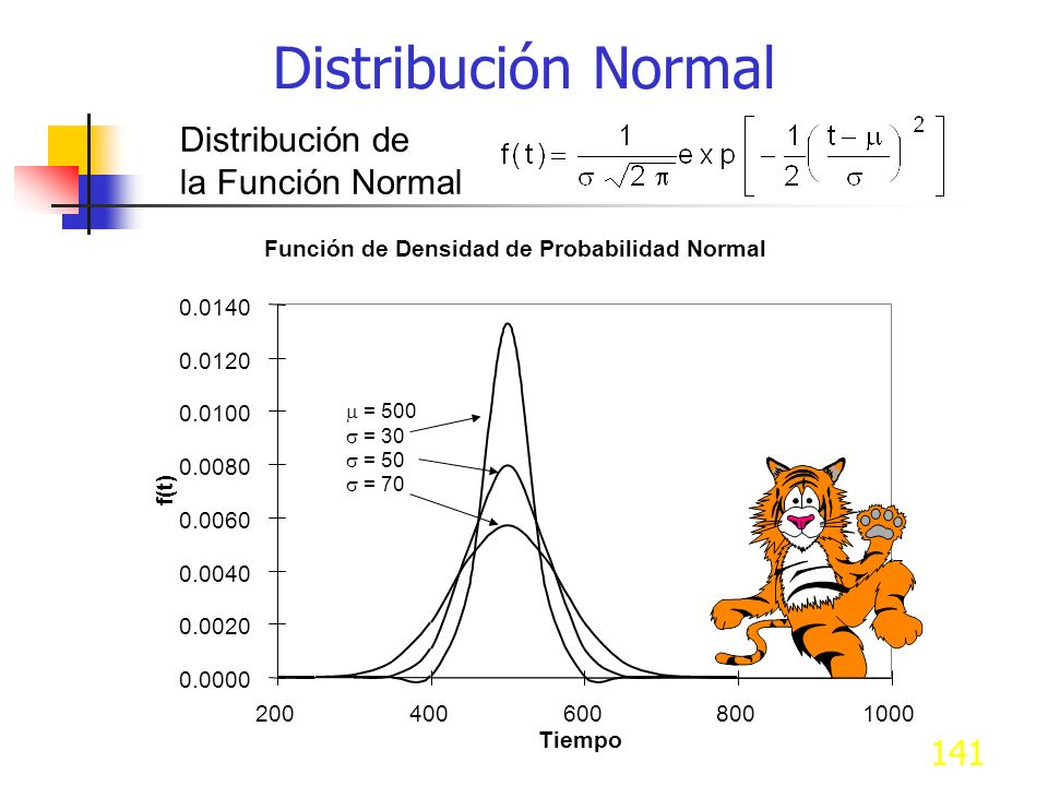 Distribución Normal Distribución de la Función Normal