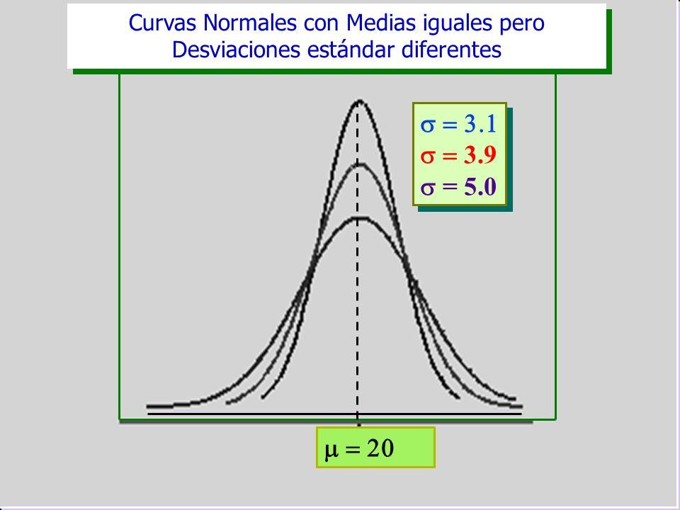 Curvas Normales con Medias iguales pero Desviaciones estándar diferentes