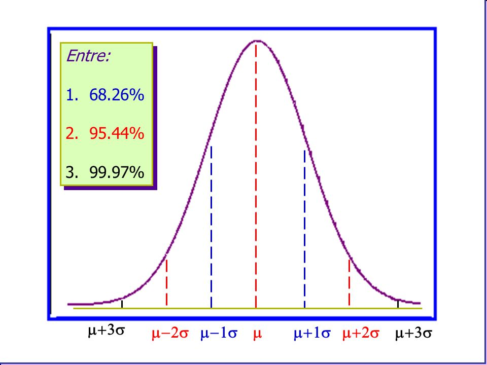 Entre: 1. 68.26% 2. 95.44% 3. 99.97% m+3s m-2s m-1s m m+1s m+2s m+3s