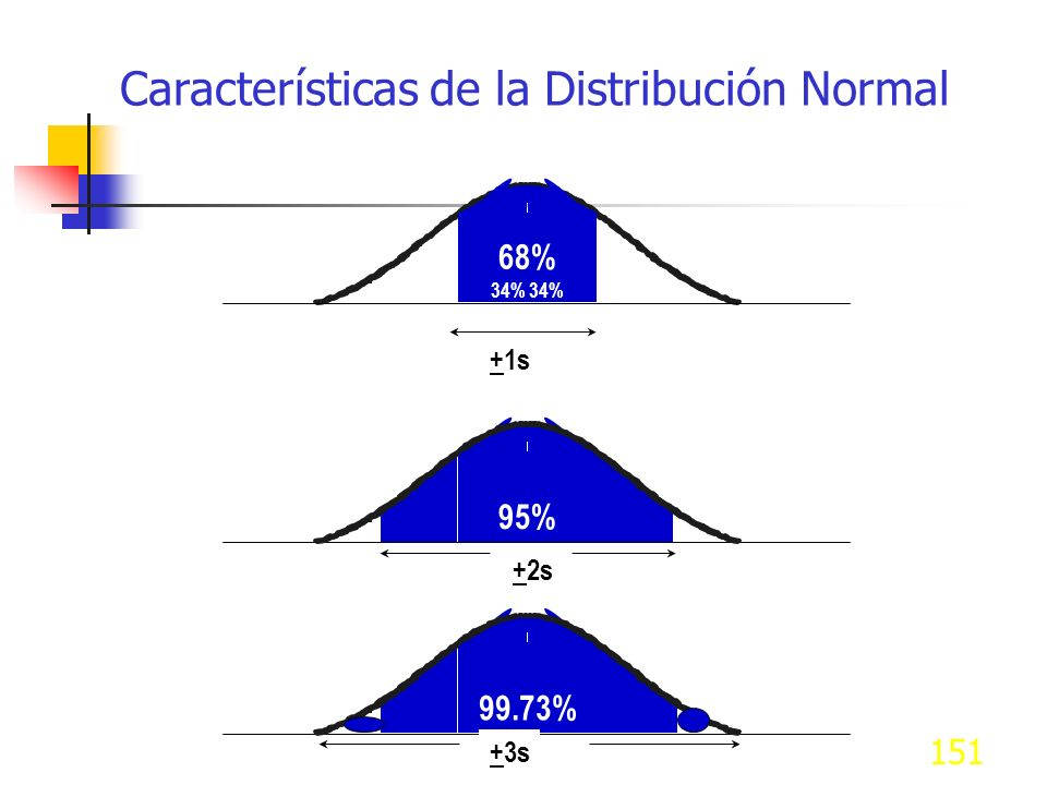 Características de la Distribución Normal