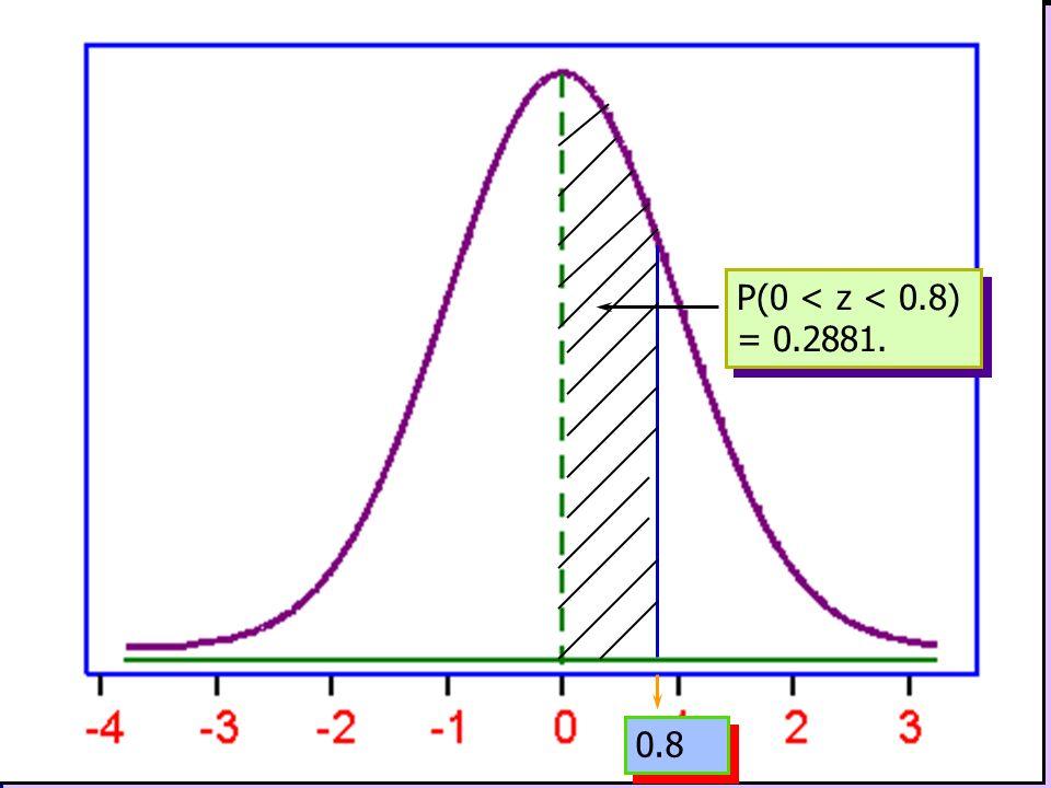 P(0 < z < 0.8) = 0.2881. 0.8